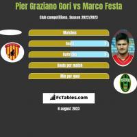 Pier Graziano Gori vs Marco Festa h2h player stats