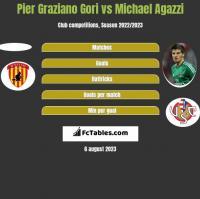 Pier Graziano Gori vs Michael Agazzi h2h player stats
