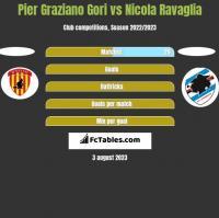 Pier Graziano Gori vs Nicola Ravaglia h2h player stats