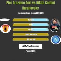 Pier Graziano Gori vs Nikita Contini Baranovsky h2h player stats