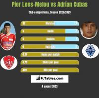 Pier Lees-Melou vs Adrian Cubas h2h player stats