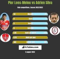 Pier Lees-Melou vs Adrien Silva h2h player stats