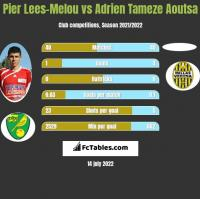 Pier Lees-Melou vs Adrien Tameze Aoutsa h2h player stats