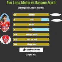 Pier Lees-Melou vs Bassem Srarfi h2h player stats