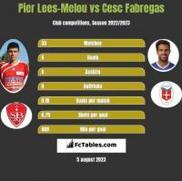 Pier Lees-Melou vs Cesc Fabregas h2h player stats