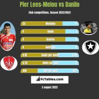 Pier Lees-Melou vs Danilo h2h player stats