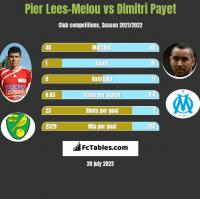 Pier Lees-Melou vs Dimitri Payet h2h player stats