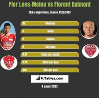 Pier Lees-Melou vs Florent Balmont h2h player stats
