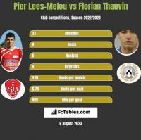 Pier Lees-Melou vs Florian Thauvin h2h player stats