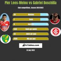Pier Lees-Melou vs Gabriel Boschilia h2h player stats
