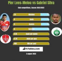 Pier Lees-Melou vs Gabriel Silva h2h player stats