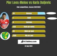 Pier Lees-Melou vs Haris Duljevic h2h player stats
