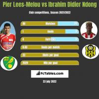 Pier Lees-Melou vs Ibrahim Didier Ndong h2h player stats