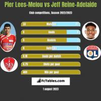 Pier Lees-Melou vs Jeff Reine-Adelaide h2h player stats