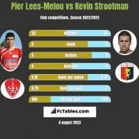 Pier Lees-Melou vs Kevin Strootman h2h player stats