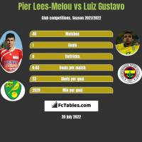 Pier Lees-Melou vs Luiz Gustavo h2h player stats