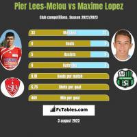Pier Lees-Melou vs Maxime Lopez h2h player stats