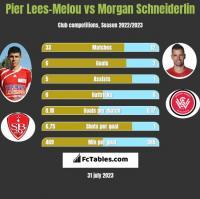 Pier Lees-Melou vs Morgan Schneiderlin h2h player stats
