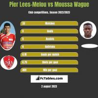 Pier Lees-Melou vs Moussa Wague h2h player stats