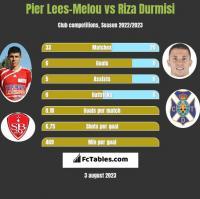 Pier Lees-Melou vs Riza Durmisi h2h player stats