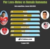 Pier Lees-Melou vs Romain Hamouma h2h player stats