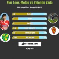 Pier Lees-Melou vs Valentin Vada h2h player stats