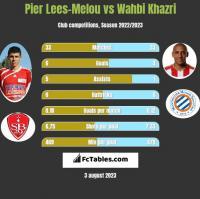 Pier Lees-Melou vs Wahbi Khazri h2h player stats