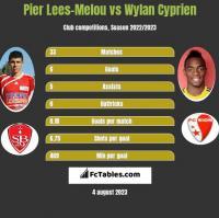 Pier Lees-Melou vs Wylan Cyprien h2h player stats