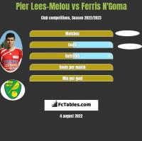 Pier Lees-Melou vs Ferris N'Goma h2h player stats