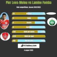 Pier Lees-Melou vs Lamine Fomba h2h player stats