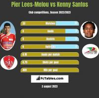 Pier Lees-Melou vs Kenny Santos h2h player stats