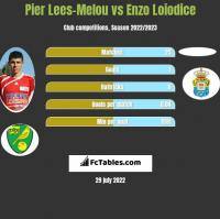 Pier Lees-Melou vs Enzo Loiodice h2h player stats