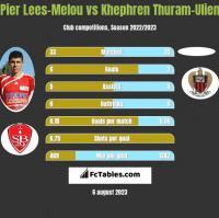 Pier Lees-Melou vs Khephren Thuram-Ulien h2h player stats