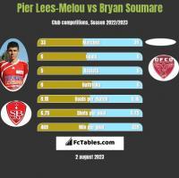 Pier Lees-Melou vs Bryan Soumare h2h player stats