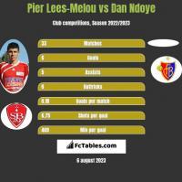 Pier Lees-Melou vs Dan Ndoye h2h player stats