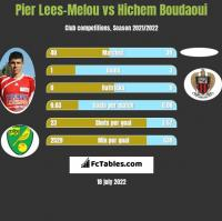 Pier Lees-Melou vs Hichem Boudaoui h2h player stats