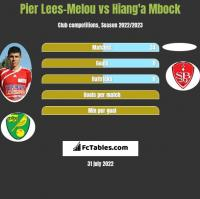Pier Lees-Melou vs Hiang'a Mbock h2h player stats