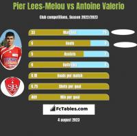 Pier Lees-Melou vs Antoine Valerio h2h player stats