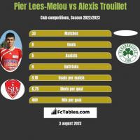 Pier Lees-Melou vs Alexis Trouillet h2h player stats