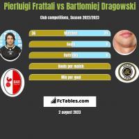 Pierluigi Frattali vs Bartlomiej Dragowski h2h player stats