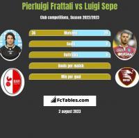 Pierluigi Frattali vs Luigi Sepe h2h player stats