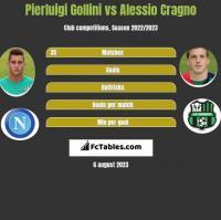 Pierluigi Gollini vs Alessio Cragno h2h player stats