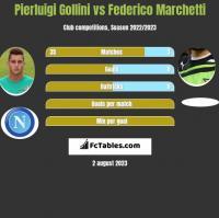 Pierluigi Gollini vs Federico Marchetti h2h player stats