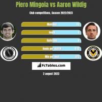 Piero Mingoia vs Aaron Wildig h2h player stats