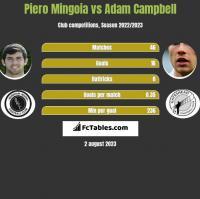 Piero Mingoia vs Adam Campbell h2h player stats