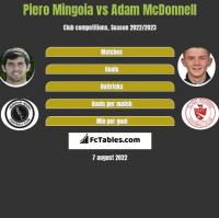 Piero Mingoia vs Adam McDonnell h2h player stats