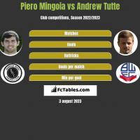 Piero Mingoia vs Andrew Tutte h2h player stats
