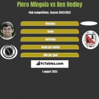 Piero Mingoia vs Ben Hedley h2h player stats