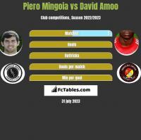 Piero Mingoia vs David Amoo h2h player stats