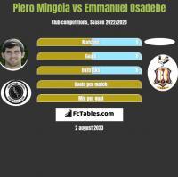 Piero Mingoia vs Emmanuel Osadebe h2h player stats